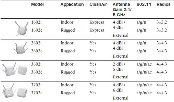 Cisco Lightweight Access Points and Tbeir Capabilities02