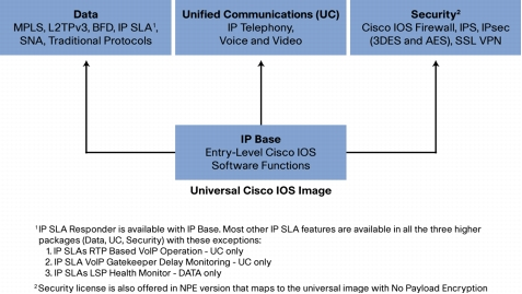IOS Packaging Model for 3900, 2900 and 1900 Series Integrated Services Routers