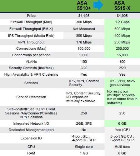 asa 5515-x vs.ASA 5510 plus