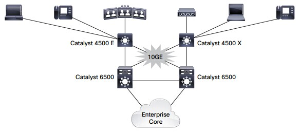 10 Gigabit Ethernet Enterprise Access Deployment