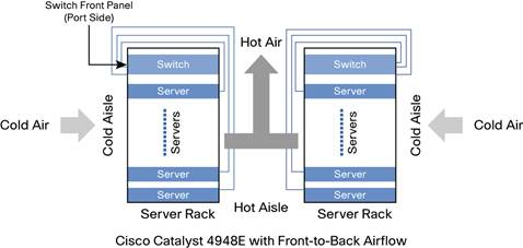 Cold-Aisle and Hot-Aisle Isolation Using Front-to-Back Airflow with Cisco Catalyst 4948E