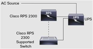 Using the Cisco RPS 2300 and Connected Network Devices with a UPS for Maximum Availability