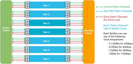 Channel Allocation of Cisco Catalyst 6807-XL