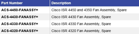 The Part Numbers for Cisco 4000 Series ISR Fan-related Products