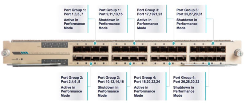 6800 Family 32-Port 10-Gigabit Ethernet Fiber Module Port Groups and Performance Mode