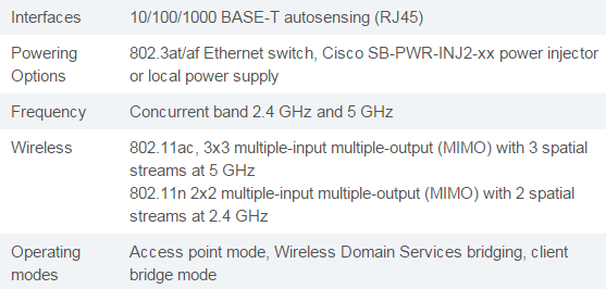 Cisco WAP371 Specs