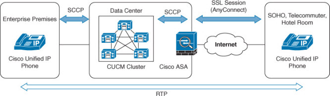 Cisco VPN Phone Configuration – Router Switch Blog