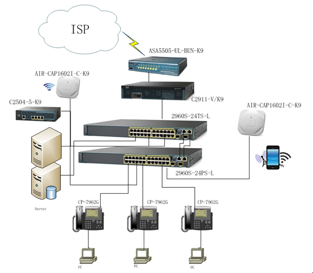 How To Set Up A Perfect Network With Examples Router Switch Blog