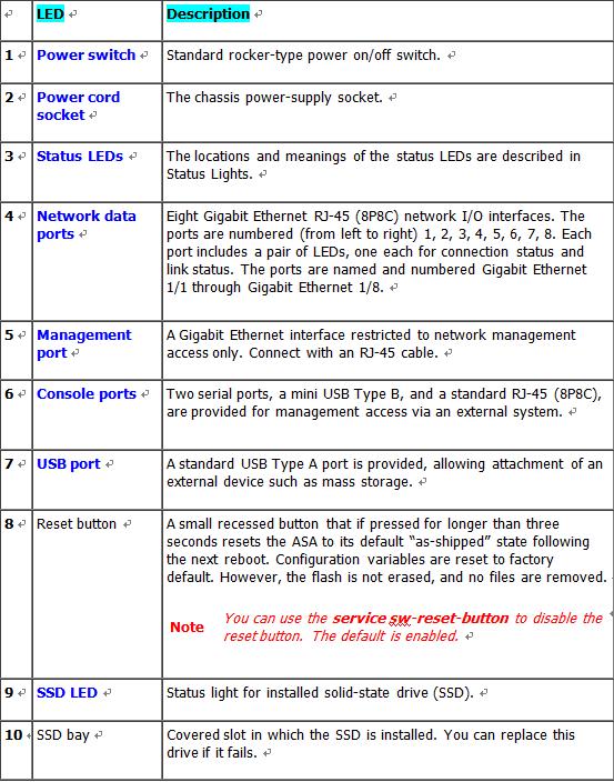 ASA 5508-X & ASA 5516-LED-Description