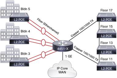 Cisco 6-Port Gigabit Ethernet WAN Service Module for the Campus Network