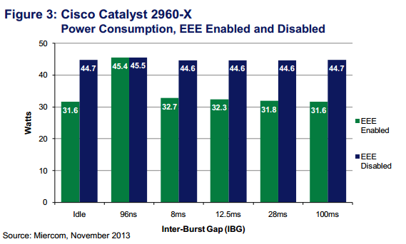 Cisco Catalyst 2960-X Power Consumption, EEE Enabled and Disabled