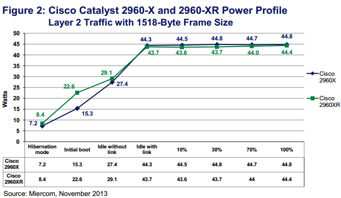 Cisco Catalyst 2960-X and 2960-XR Power Profile