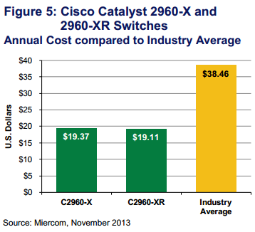 Cisco Catalyst 2960-X and 2960-XR Switches-Annual Cost compared to Industry Average