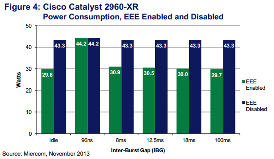 Cisco Catalyst 2960-XR Power Consumption, EEE Enabled and Disabled
