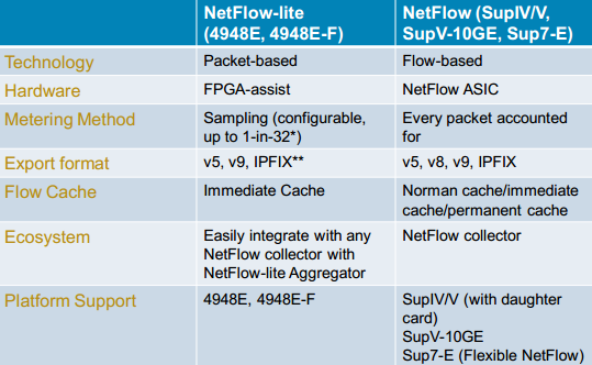 Catalyst 4500-4900 Switches NetFlow-lite vs NetFlow Support