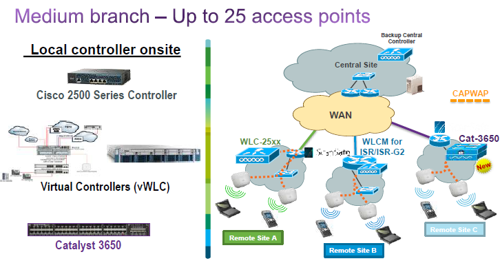 Cisco 2500 WLC-Medium branch,Up to 25 access points