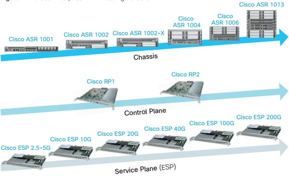 Cisco Enterprise WAN Routing Portfolio
