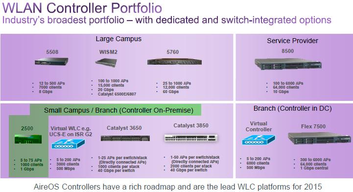 Cisco WLAN Controller Portfolio
