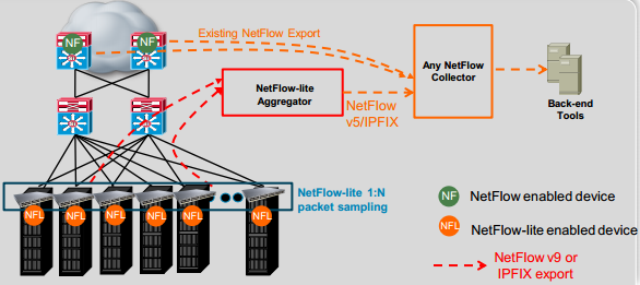 Integrating NetFlow-lite into Your Network