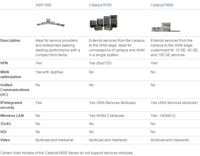 WAN Purpose- ASR1000, Catalyst 6500, Catalyst 6800
