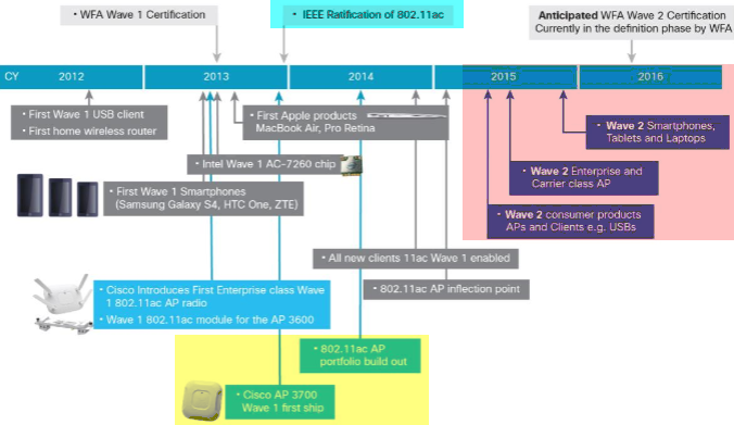 Anticipated 802.11ac Wave 2 Deployment Timeline