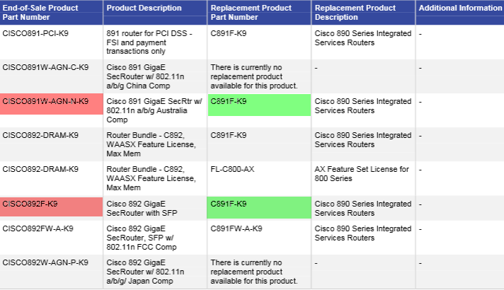 Cisco 890 Product Part Numbers Affected by EoL and Eos Announcement