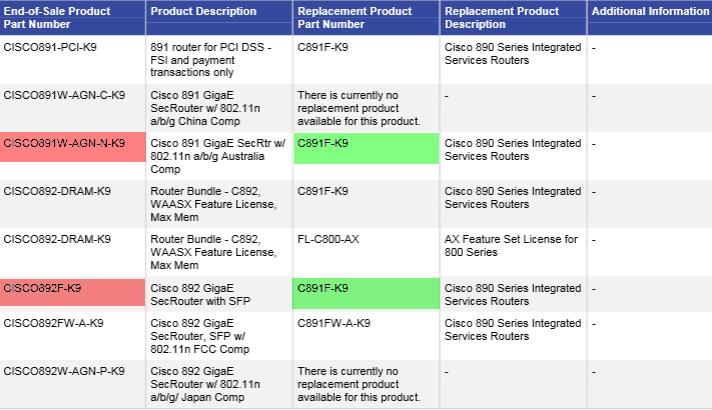 Cisco 890 Series ISR Info Update 2015 – Router Switch Blog