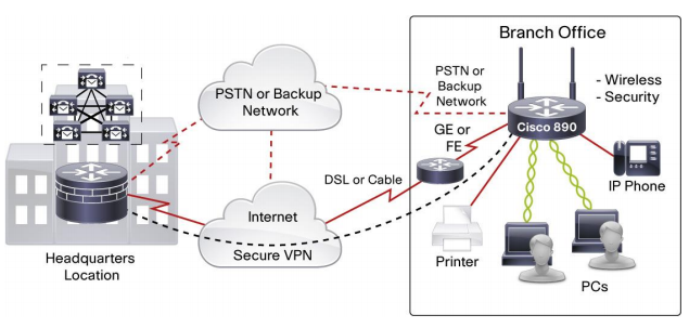Cisco 890 in a Typical Enterprise Small Branch-Office Deployment