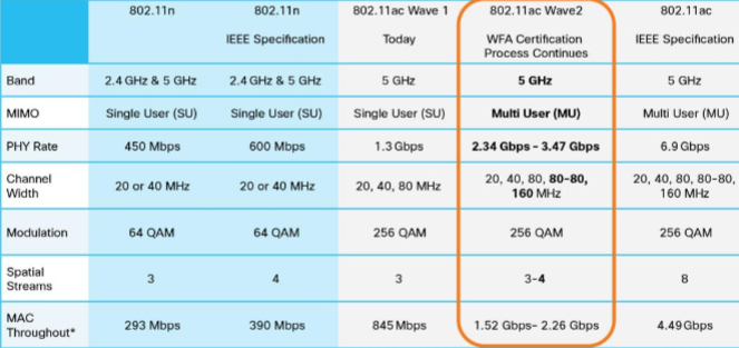 Comparing 802.11ac Wave 2, Wave 1, and 802.11n