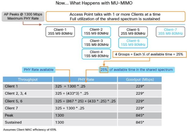 MU-MIMO Operation