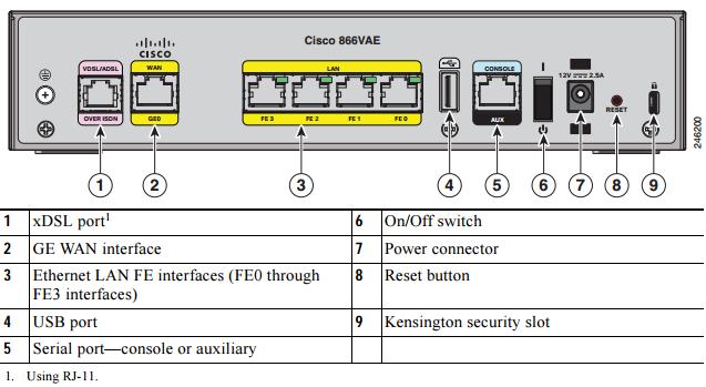 Back Panel of the Cisco 866VAE ISR