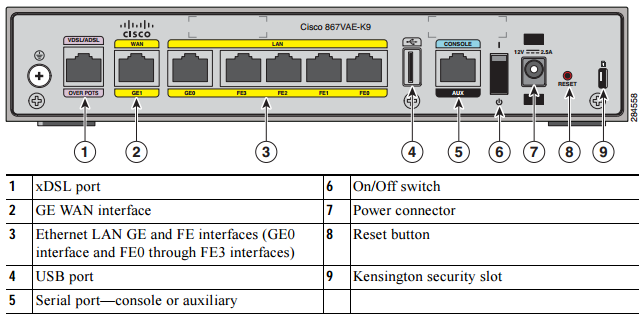Back Panel of the Cisco 867VAE-K9 ISR