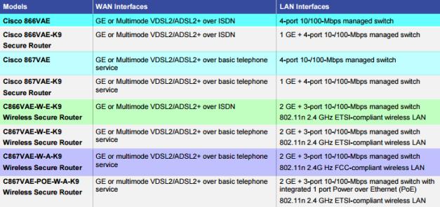 Cisco 860VAE Models-