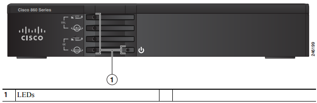 Front Panel of the Cisco 860VAE series ISR