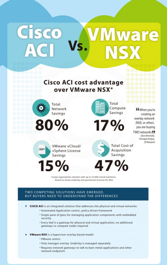 Cisco ACI cost advantage over VMware NSX