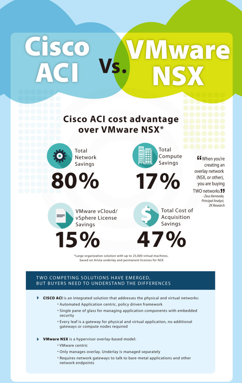 Choose Cisco ACI or VMware NSX? – Router Switch Blog