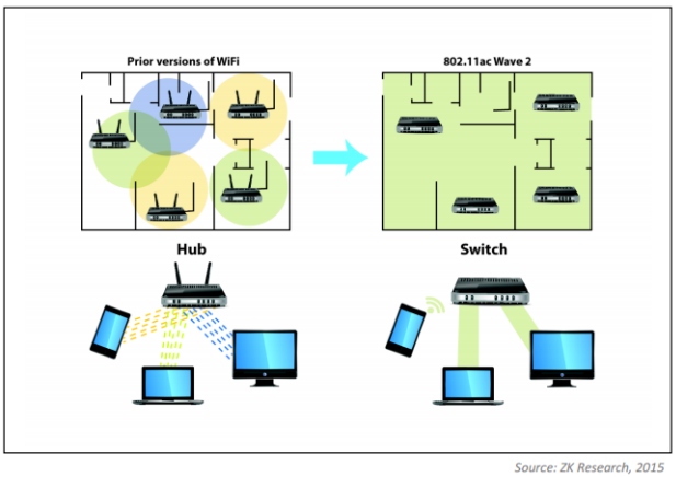 802.11ac Wave 2 Brings Switch-Like Performance to Wireless-01