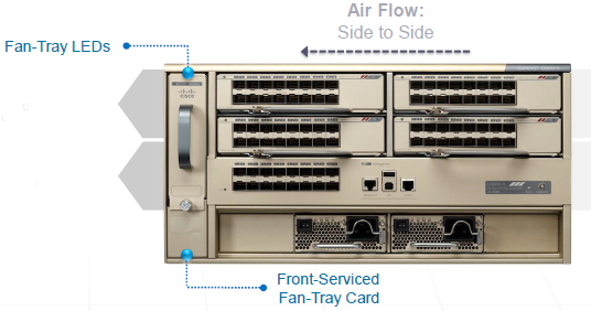 Catalyst 6880-X-Fan Redundancy & Air Flow-02