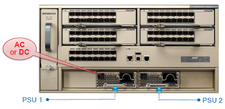 PSU Redundancy & Inputs-Cisco 6880-002