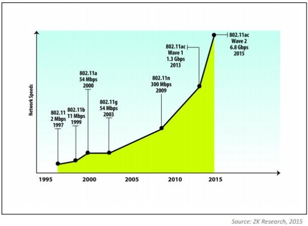 Wireless LAN Evolution-01