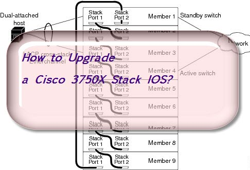How to Upgrade a Cisco 3750X Stack IOS