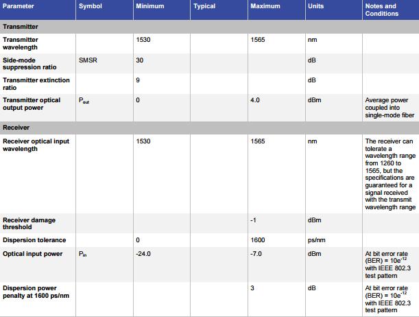 X2-10GB-ZR Optical Parameters