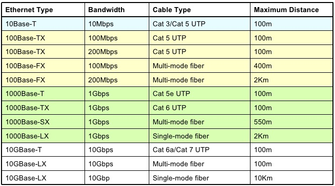 Incredible Cisco Ccna Part Types Of Ethernet Cabling Router Switch Blog Wiring Digital Resources Bemuashebarightsorg