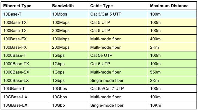 Ethernet Cabling Standards
