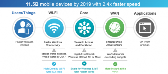 11.5B mobile devices by 2019 with 2.4x faster speed