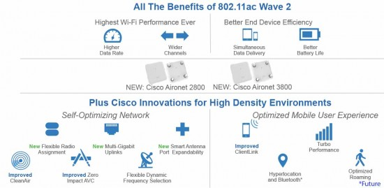 All the Benefits of 802.11ac Wave 2