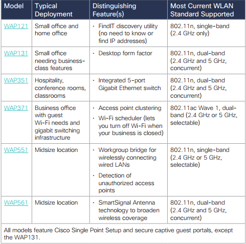 Cisco Small and Midsize Wireless LAN Portfolio Overview