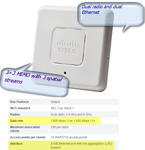 Cisco WAP571 Wireless-AC N Premium Dual Radio Access Point with PoE
