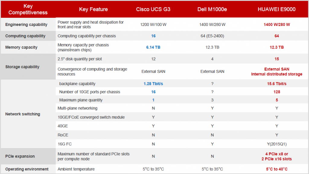 Cisco UCS G3 vs. Dell M1000e vs. HUAWEI E9000