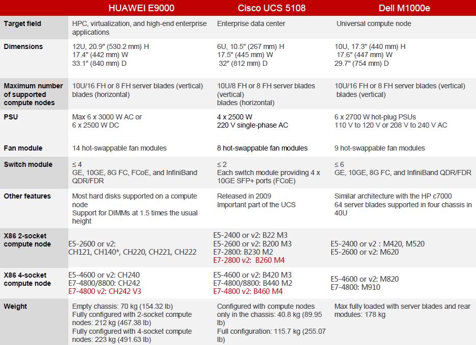 HUAWEI E9000 vs. Cisco UCS 5108 vs. Dell M1000e